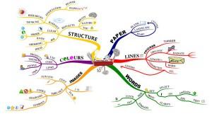 distraction-free-Buzan-mindmap