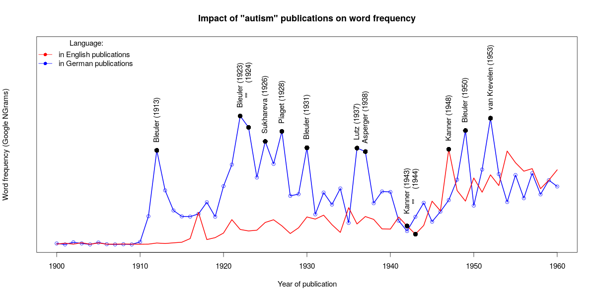 "Word frequency of ""autism"" in German and English, 1900-1960"
