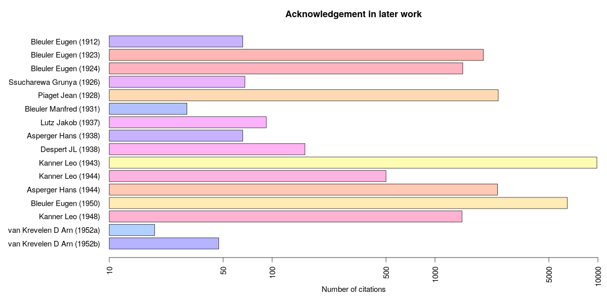 Number of citations in later work