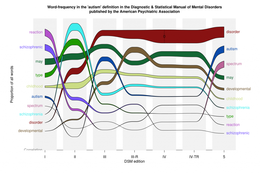 The DSM (autism section) alluvial plot