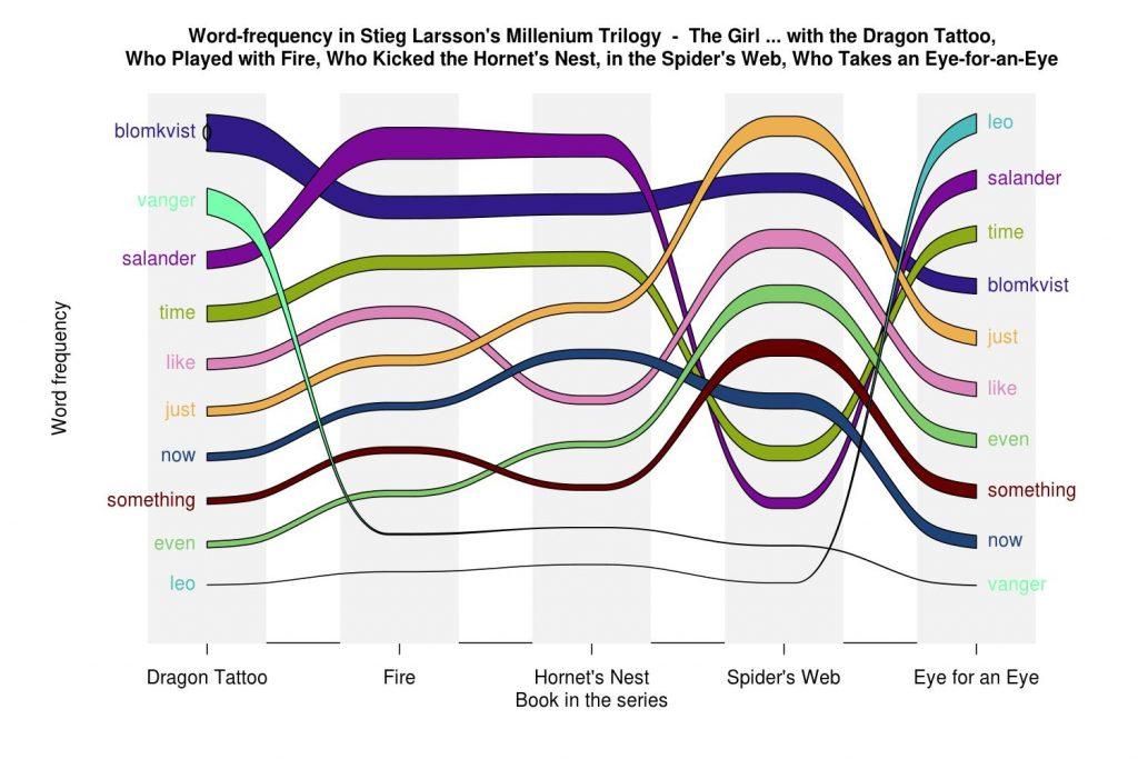 Millenium Trilogy alluvial plot